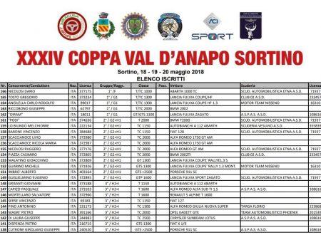 Elenco iscritti 34°Coppa Val d'Anapo Sortino.