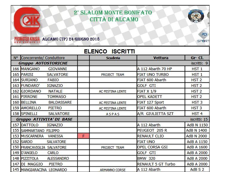 Elenco Iscritti DEFINITIVO 2°Slalom Monte Bonifato