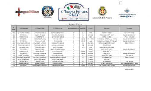 Elenco Iscritti Historic 17° Rally del Tirreno 2020.